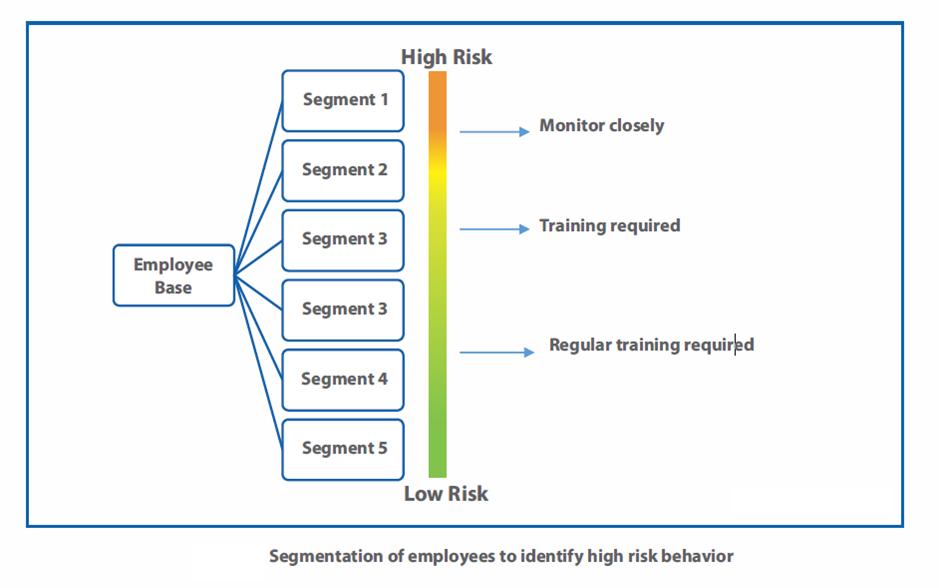 Employee Fraud Risk Management