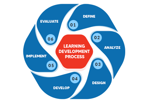 Learning & Development Process